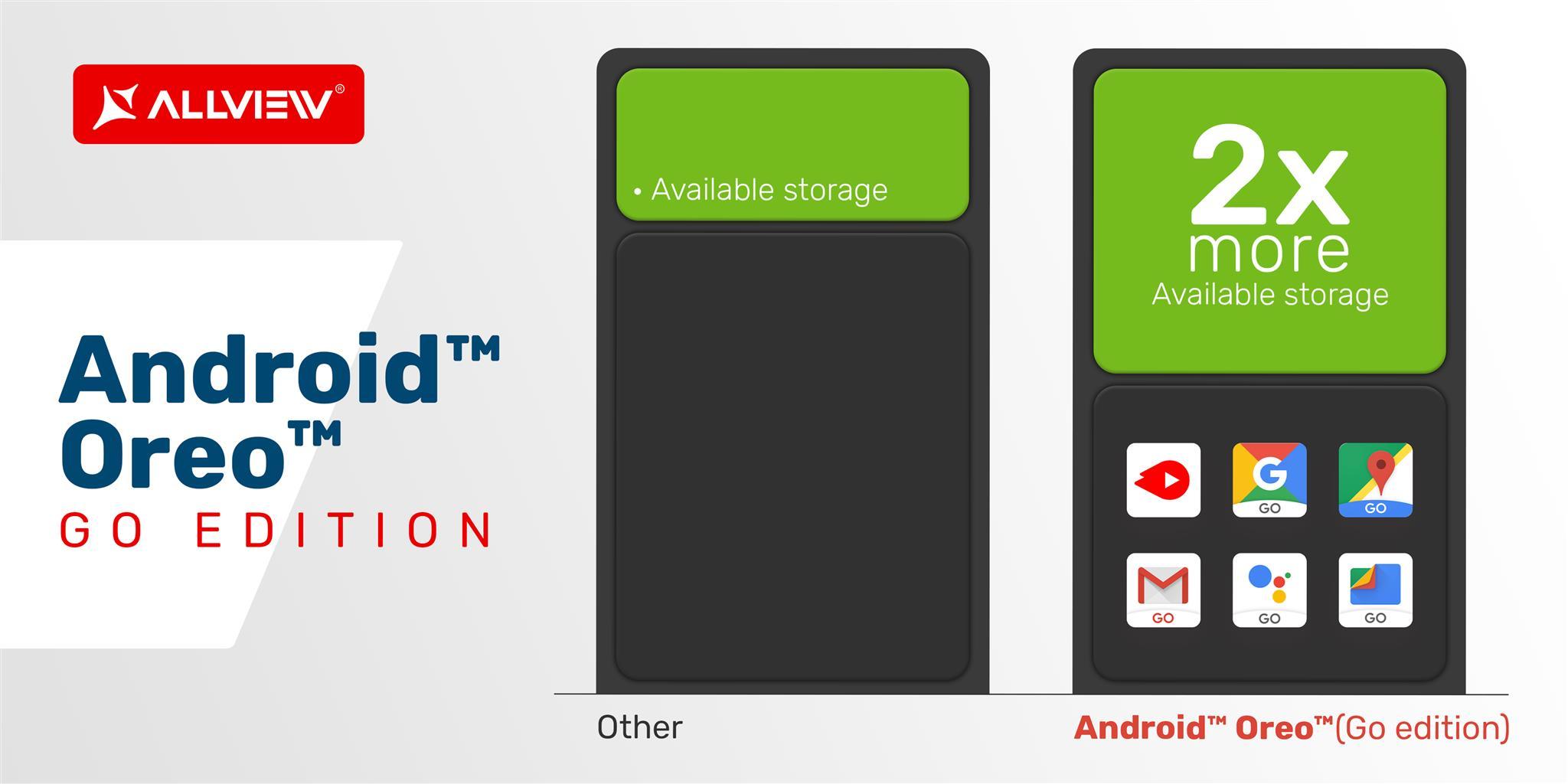 Așteptăm un dispozitiv Allview cu Android Go