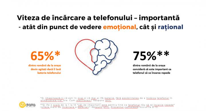 65% dintre românii din mediul urban devin anxioși dacă rămân fără baterie la telefon